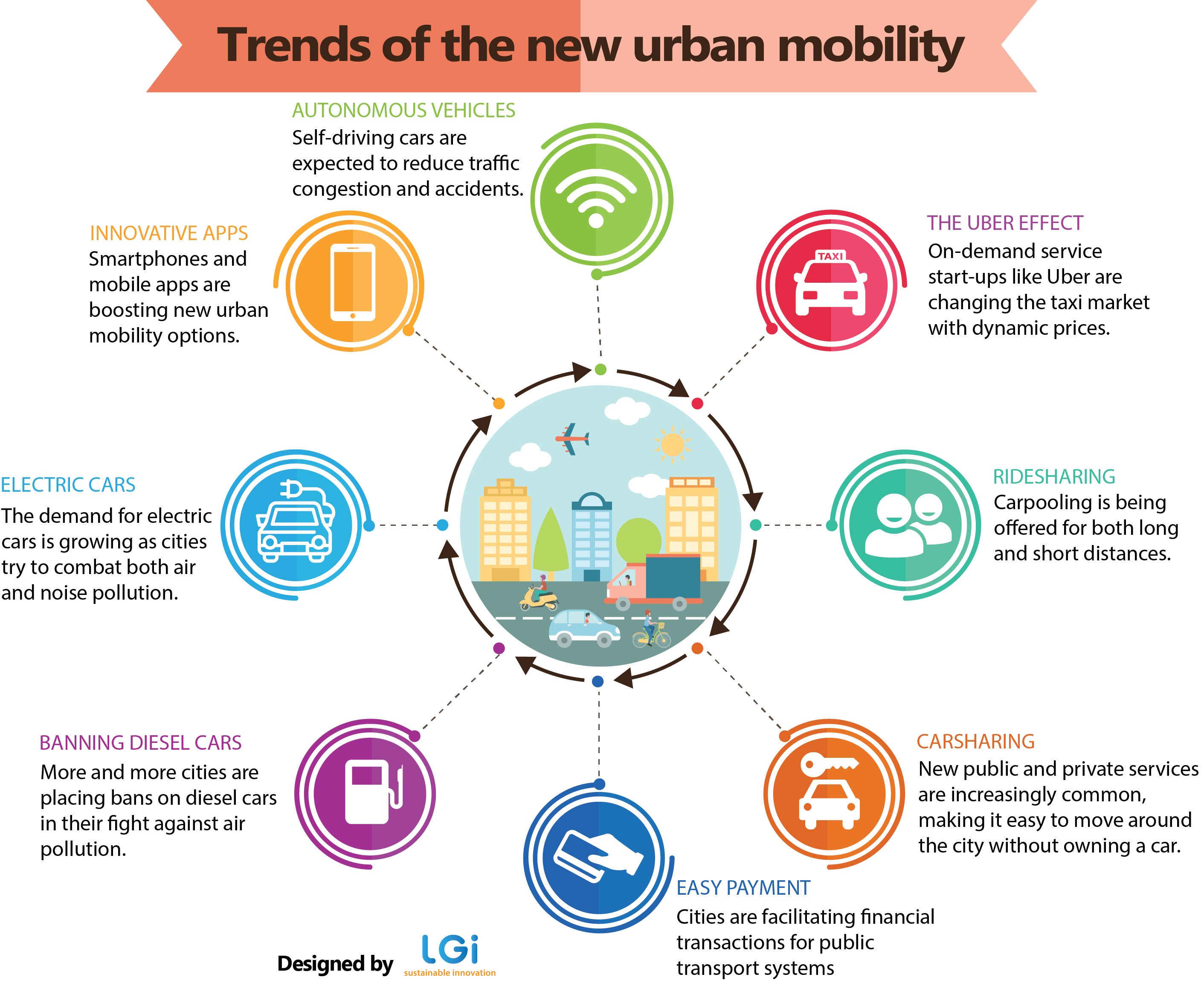Rethinking Urban Public Transport  How Are Cities